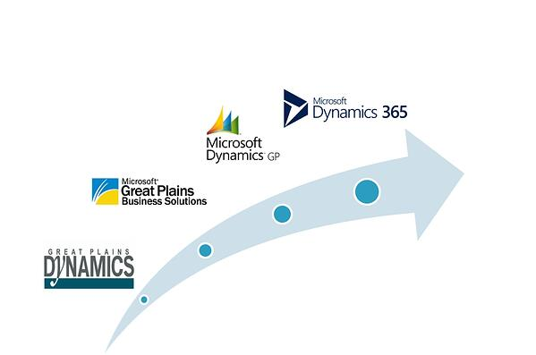 WHat is Microsoft Dynamics GP and how to integrate it with Salesforce?