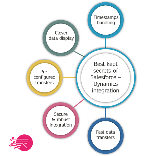 Best kept secrets of successful Salesforce-Dynamics integration