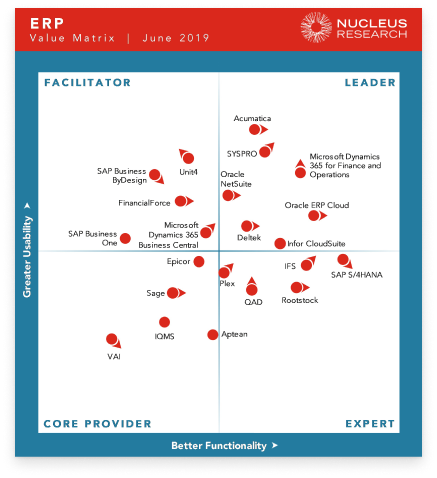 ERP market leaders 2019 nucleus Research