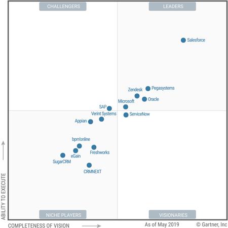 Gartner magic quadrant crm salesforce leader