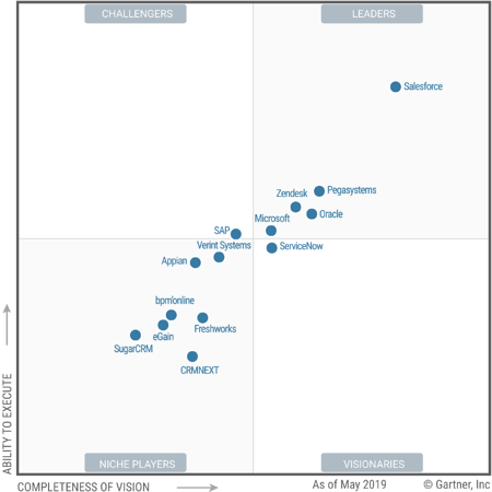 How do Salesforce CRM and Microsoft Dynamics 365 CRM compare? Garnter Magic Quadrant for CRM solutions 2019