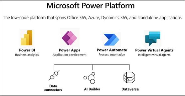 the Microsoft Power Platform and Microsoft Dataverse