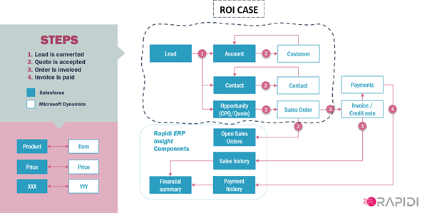 Processes involved in the Salesforce integration ROI calculator