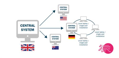 Rapidi MS Dynamics data replication - multinational