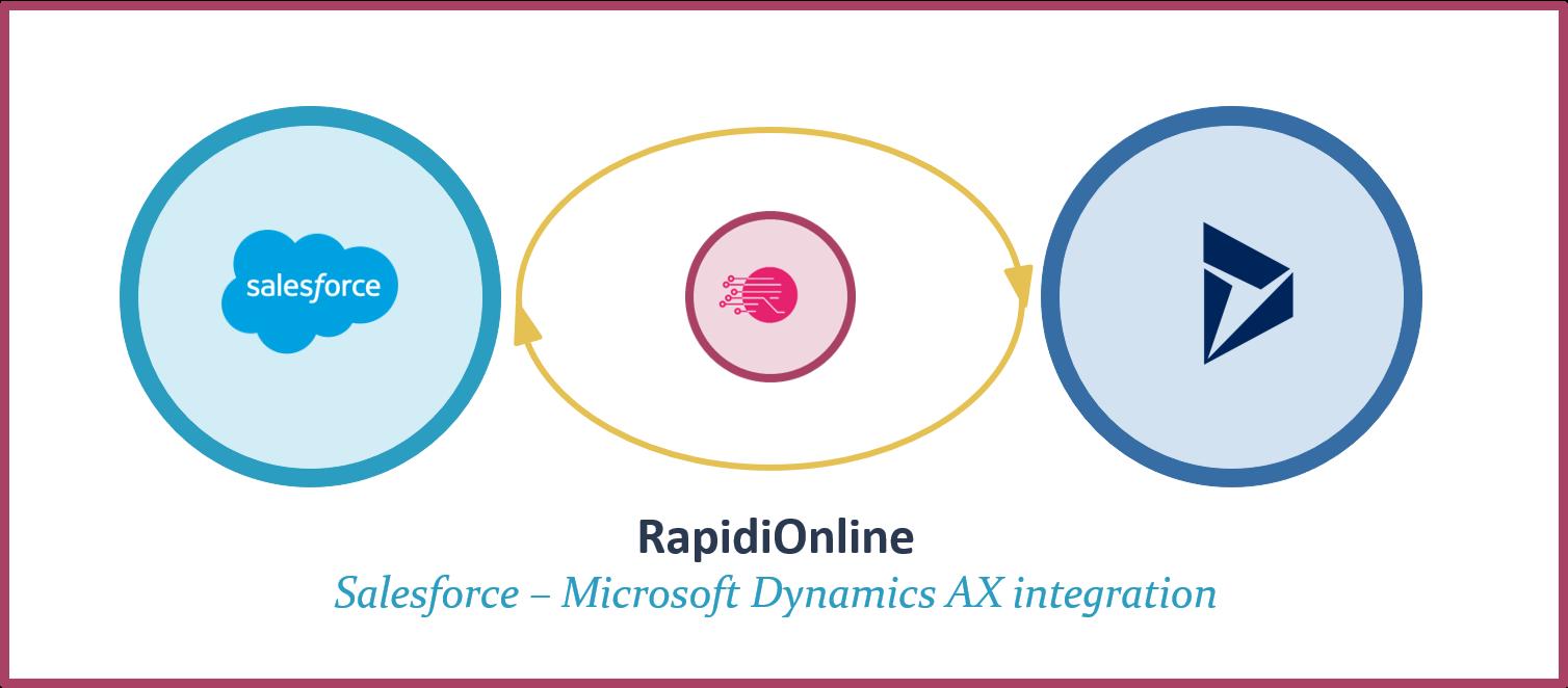 RapidiOnline Salesforce Microsoft Dynamics AX 365 FO integration