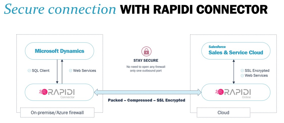 Secure data integration approach with RapidiOnline and the Rapidi Connector
