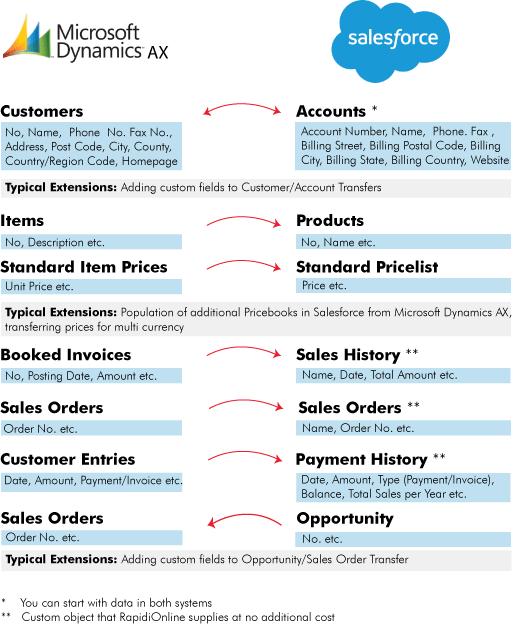 Salesforce - Microsoft Dynamics AX Integration