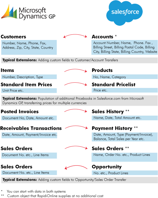 Salesforce - Microsoft Dynamics GP Integration
