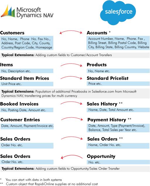 Salesforce - Microsoft Dynamics NAV Integration