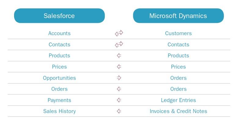 Salesforce Microsoft Dynamics NAV integration transfers