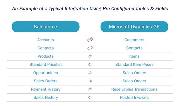 Salesforce-Dynamics GP integration best practices