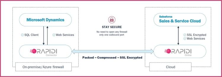 Secure-Salesforce-MS-Dynamics-integration
