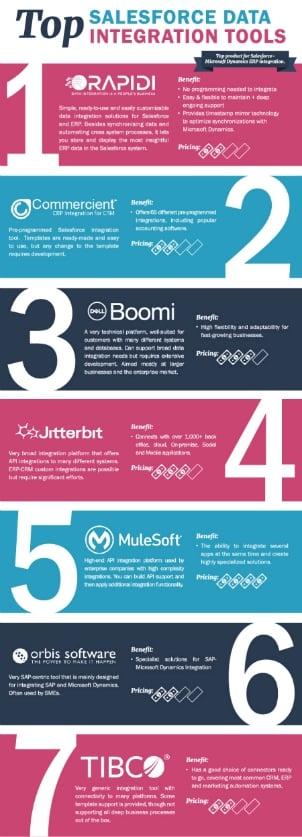 Top Salesforce ERP integration Tools infographic-1