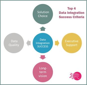 data integration success
