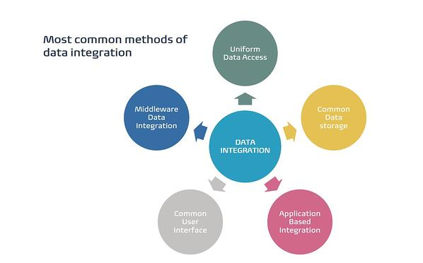 the most common types of data integration approaches according to RapidiOnline