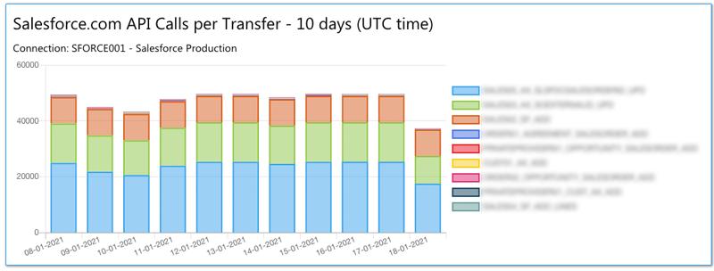 statistics SFDC api calls 10days