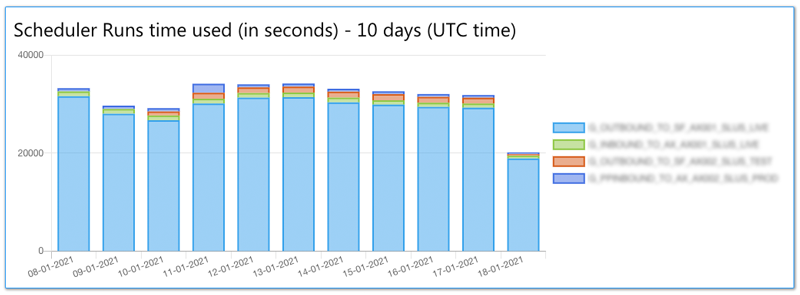statistics scheduler runs time used last 10 days
