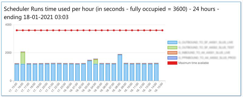 statistics scheduler runs time used per hour