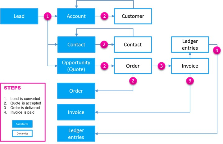 lead to invoice: data flow example