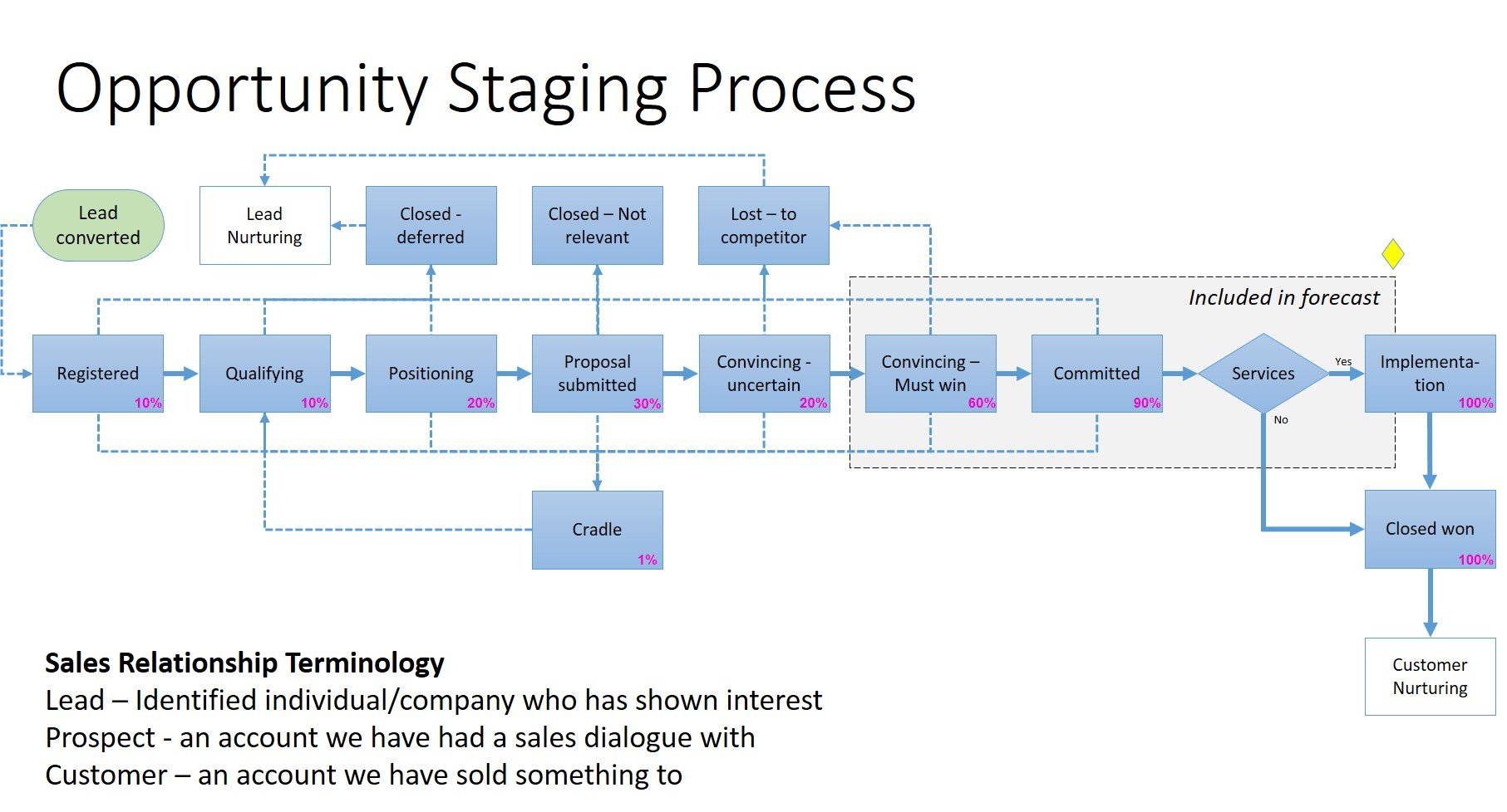 Opporrtunity Stagging process infographics