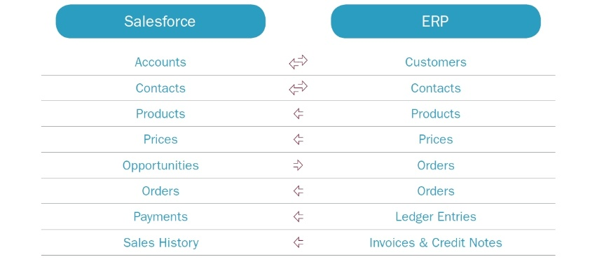 Salesforce erp integration most common transfers