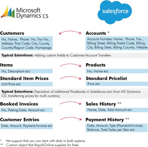Transfers for RapidiOnline's Microsoft Dynamics C5 - Salesforce.com Integration Solution